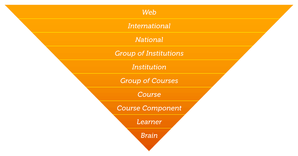 An inverted pyramid showing a hierarchy of levels from which data can be harvested. The levels from smallest to largest are: Brain, Learner, Course Component, Course, Group of Courses, Institution, Group of Institutions, National International, Web.